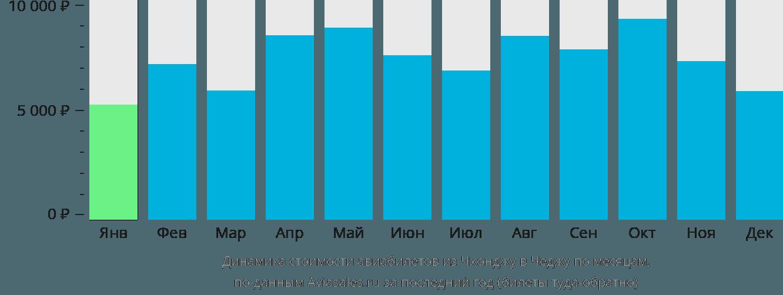 Динамика стоимости авиабилетов из Чхонджу в Чеджу по месяцам