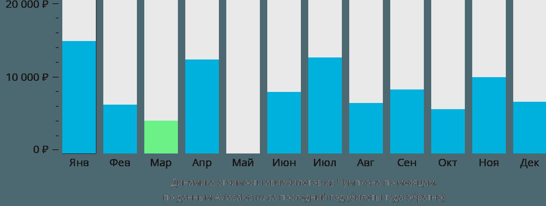 Динамика стоимости авиабилетов из Чумпхона по месяцам