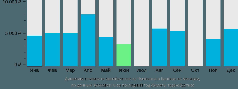 Динамика стоимости авиабилетов из Чумпхона в Бангкок по месяцам