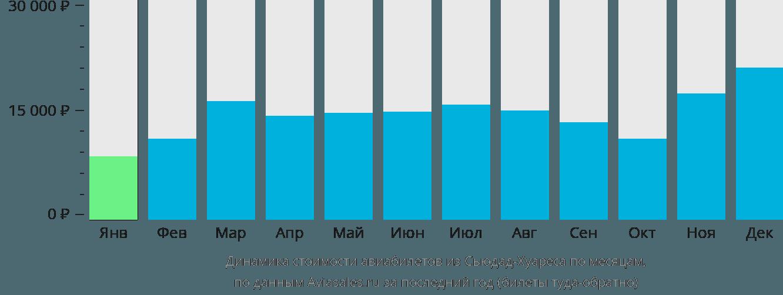 Динамика стоимости авиабилетов из Сьюдад-Хуареса по месяцам
