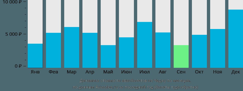 Динамика стоимости авиабилетов из Чеджу по месяцам