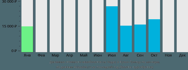 Динамика стоимости авиабилетов из Чеджу в Куала-Лумпур по месяцам