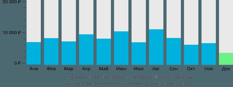 Динамика стоимости авиабилетов из Чеджу в Пусана по месяцам