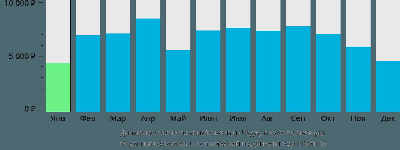 Динамика стоимости авиабилетов из Чеджу в Сеул по месяцам