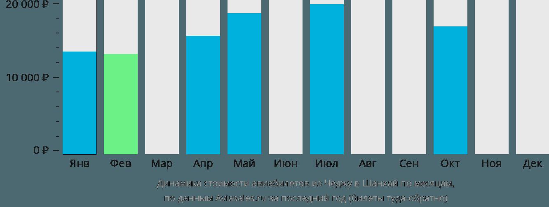 Динамика стоимости авиабилетов из Чеджу в Шанхай по месяцам