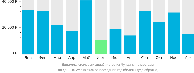 Динамика стоимости авиабилетов из Чунцина по месяцам