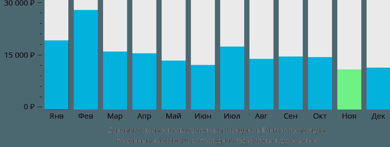 Динамика стоимости авиабилетов из Чунцина в Бангкок по месяцам