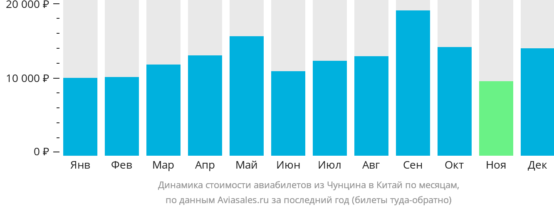 Динамика стоимости авиабилетов из Чунцина в Китай по месяцам