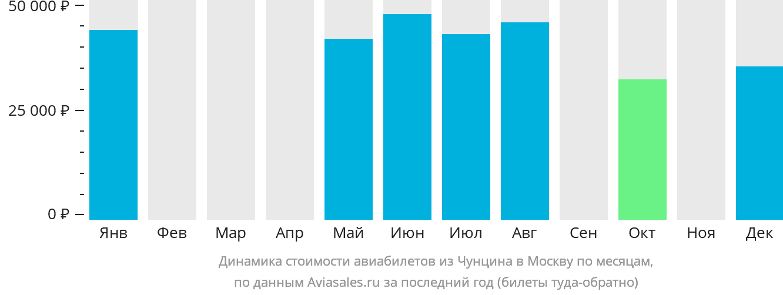 Динамика стоимости авиабилетов из Чунцина в Москву по месяцам
