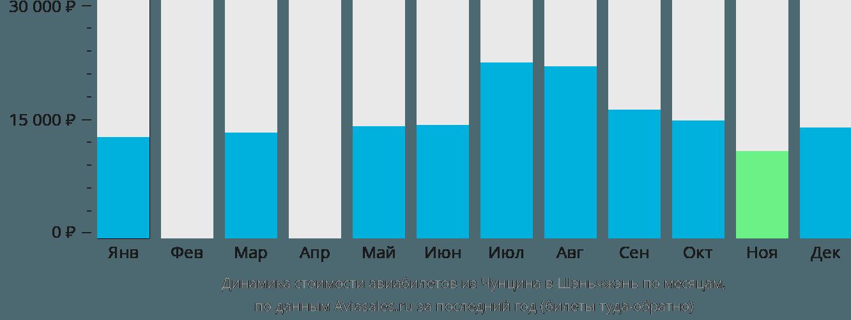 Динамика стоимости авиабилетов из Чунцина в Шэньчжэнь по месяцам