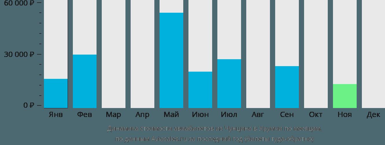 Динамика стоимости авиабилетов из Чунцина в Урумчи по месяцам