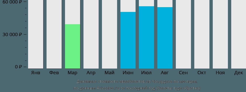 Динамика стоимости авиабилетов из Чокурдаха по месяцам