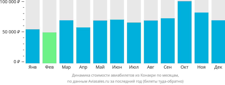 Динамика стоимости авиабилетов из Конакри по месяцам