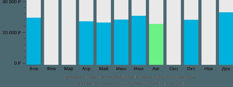 Динамика стоимости авиабилетов из Конакри в Абиджан по месяцам