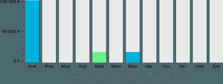 Динамика стоимости авиабилетов из Конакри в Бамако по месяцам