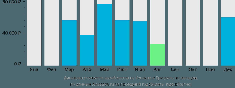 Динамика стоимости авиабилетов из Конакри в Брюссель по месяцам
