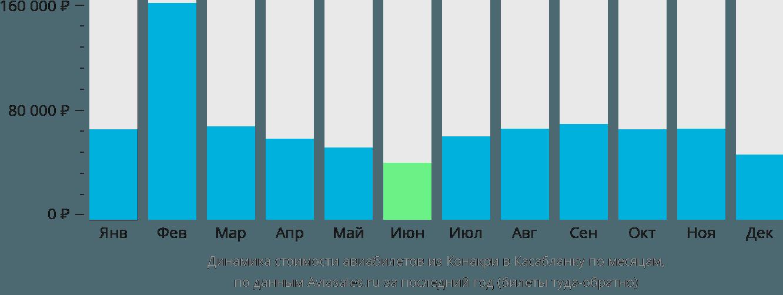 Динамика стоимости авиабилетов из Конакри в Касабланку по месяцам