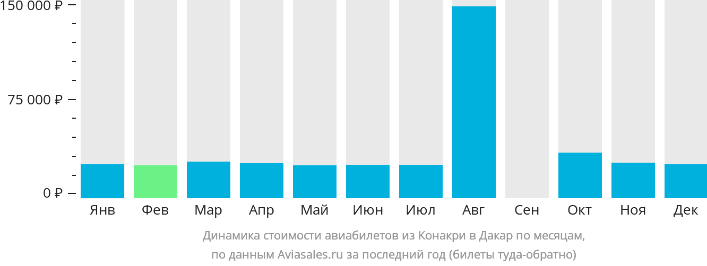 Динамика стоимости авиабилетов из Конакри в Дакар по месяцам
