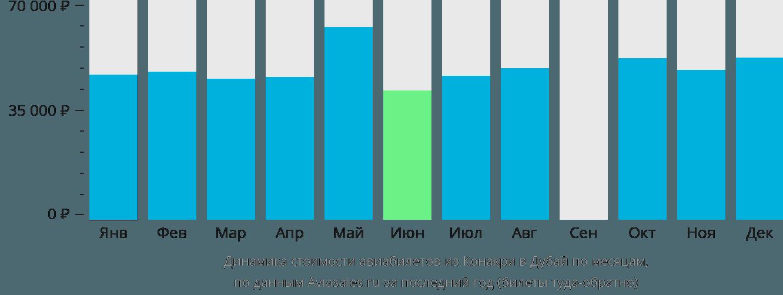 Динамика стоимости авиабилетов из Конакри в Дубай по месяцам