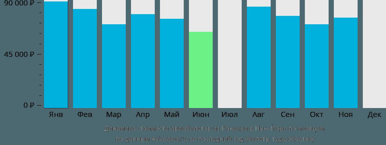 Динамика стоимости авиабилетов из Конакри в Нью-Йорк по месяцам