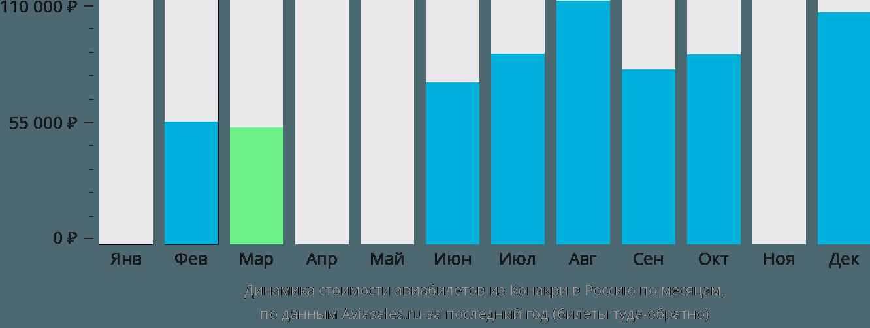 Динамика стоимости авиабилетов из Конакри в Россию по месяцам