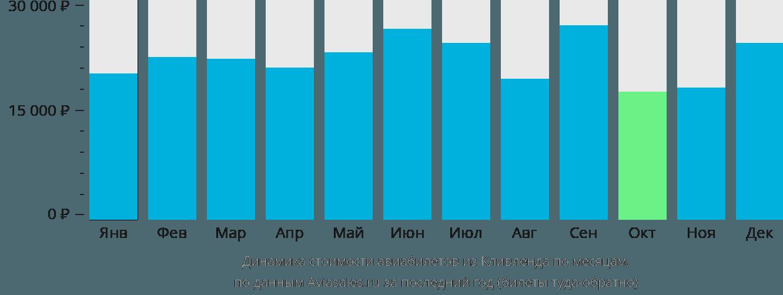 Динамика стоимости авиабилетов из Кливленда по месяцам