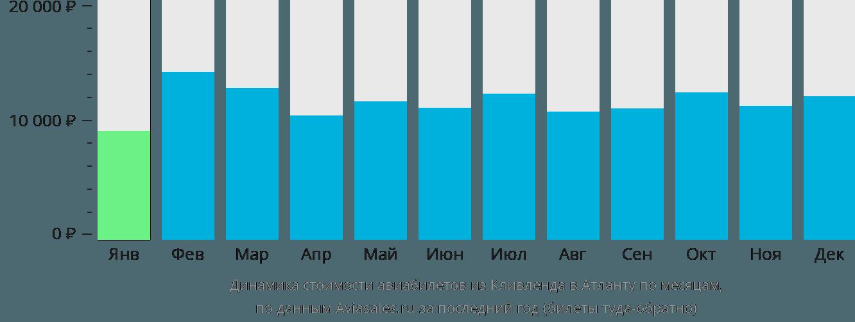 Динамика стоимости авиабилетов из Кливленда в Атланту по месяцам