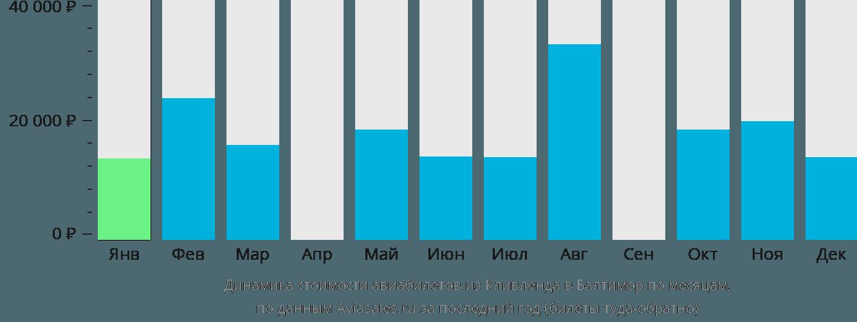 Динамика стоимости авиабилетов из Кливленда в Балтимор по месяцам