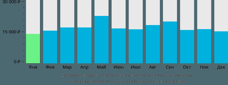 Динамика стоимости авиабилетов из Кливленда в Чикаго по месяцам