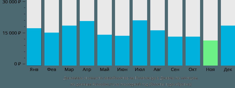Динамика стоимости авиабилетов из Кливленда в Денвер по месяцам