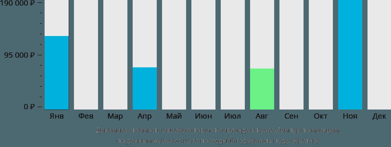 Динамика стоимости авиабилетов из Кливленда в Куала-Лумпур по месяцам
