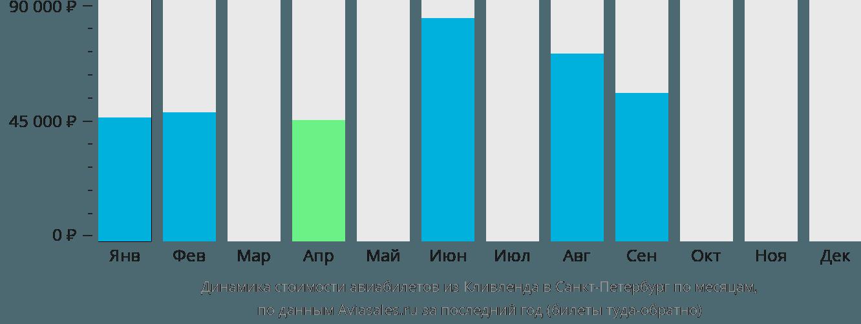 Динамика стоимости авиабилетов из Кливленда в Санкт-Петербург по месяцам