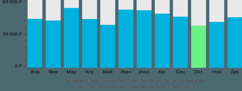 Динамика стоимости авиабилетов из Кливленда в Лондон по месяцам