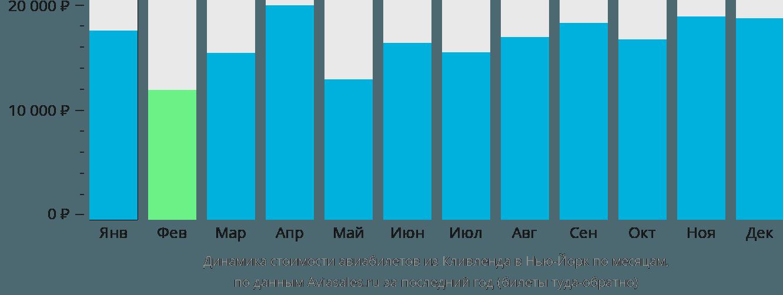 Динамика стоимости авиабилетов из Кливленда в Нью-Йорк по месяцам