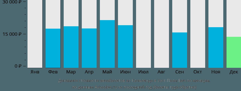 Динамика стоимости авиабилетов из Кливленда в Уэст-Палм-Бич по месяцам