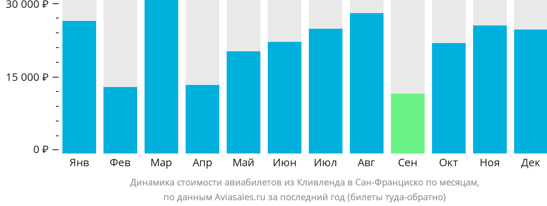Динамика стоимости авиабилетов из Кливленда в Сан-Франциско по месяцам