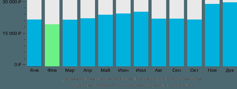 Динамика стоимости авиабилетов из Кливленда в Сан-Хуан по месяцам