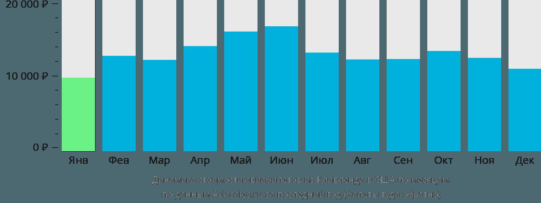 Динамика стоимости авиабилетов из Кливленда в США по месяцам
