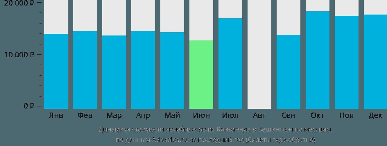 Динамика стоимости авиабилетов из Кливленда в Вашингтон по месяцам