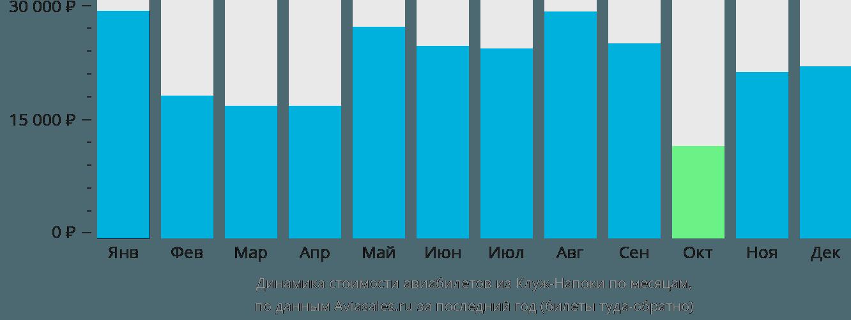 Динамика стоимости авиабилетов из Клужа по месяцам
