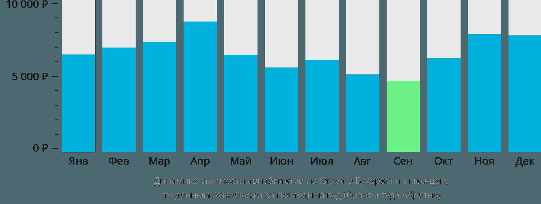 Динамика стоимости авиабилетов из Клужа в Бухарест по месяцам