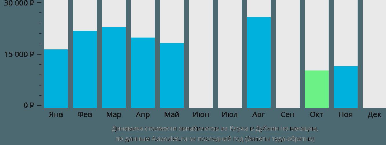 Динамика стоимости авиабилетов из Клужа в Дублин по месяцам