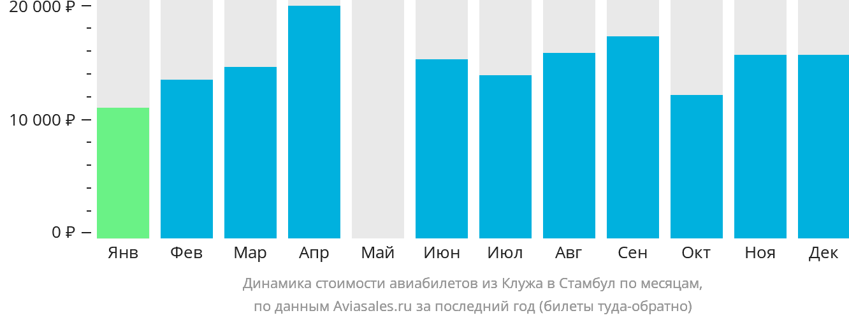 Динамика стоимости авиабилетов из Клуж-Напоки в Стамбул по месяцам
