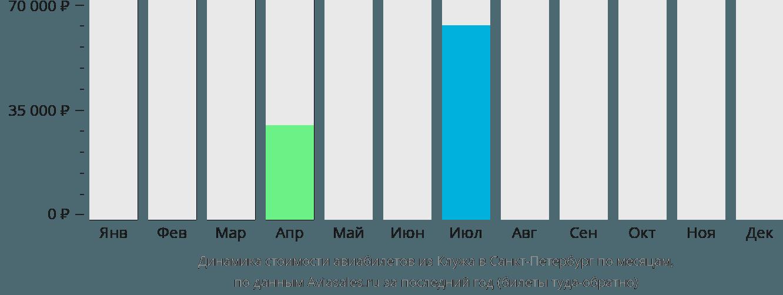 Динамика стоимости авиабилетов из Клуж-Напоки в Санкт-Петербург по месяцам