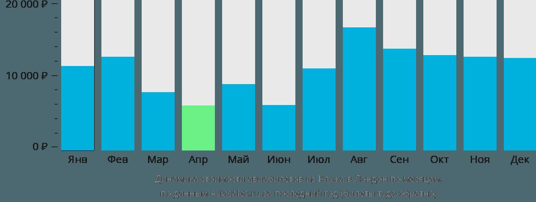 Динамика стоимости авиабилетов из Клужа в Лондон по месяцам
