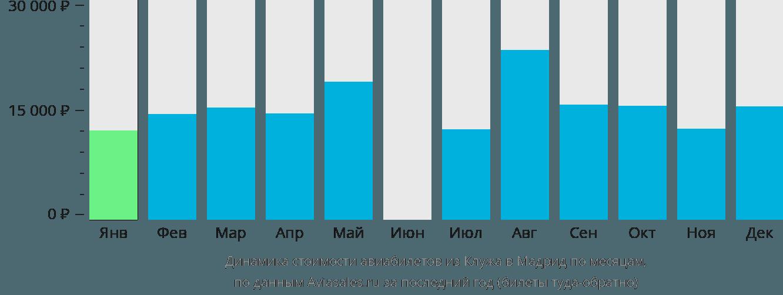 Динамика стоимости авиабилетов из Клужа в Мадрид по месяцам