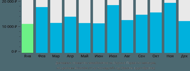 Динамика стоимости авиабилетов из Клужа в Париж по месяцам