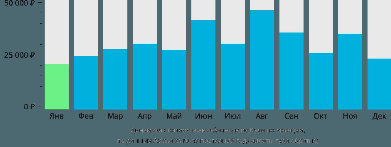 Динамика стоимости авиабилетов из Кали по месяцам