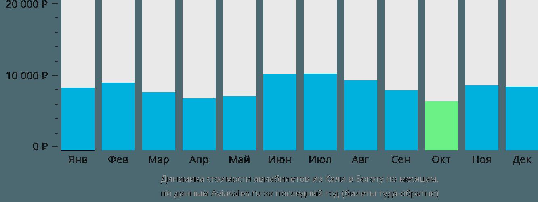 Динамика стоимости авиабилетов из Кали в Боготу по месяцам