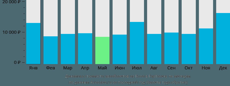 Динамика стоимости авиабилетов из Кали в Картахену по месяцам